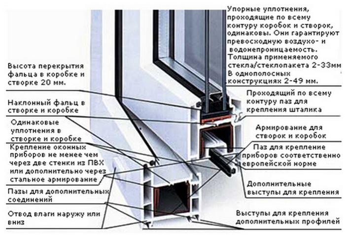 Описание пластиковых окон и основные характеристики.